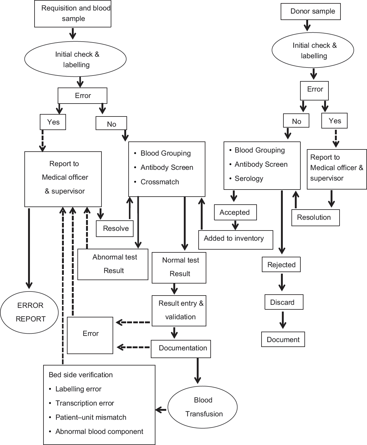 Global journal of transfusion medicine table of contents monitoring errors in a blood bank immunohematology laboratory implementing strategies for safe blood transfusion ccuart Choice Image