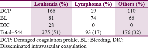Table 2: Fresh frozen plasma transfusions in medical oncology units