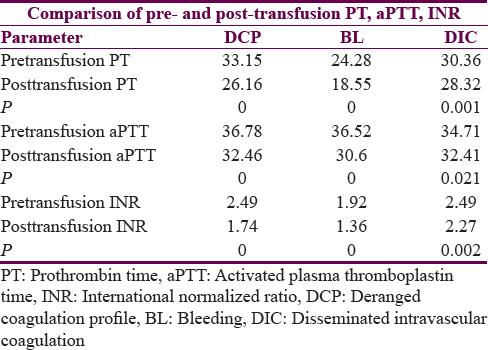 Table 3: Mean pre- and post-transfusion prothrombin time, activated plasma thromboplastin time, and international normalized ratio values