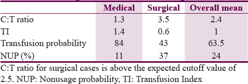 Table 2: Values for blood utilization indices of medical and surgical cases as broad categories