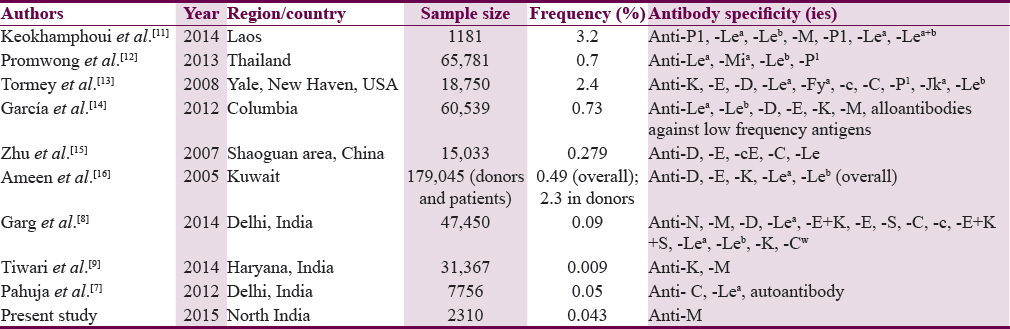 Table 2: Studies on frequency of alloantibodies in blood donors
