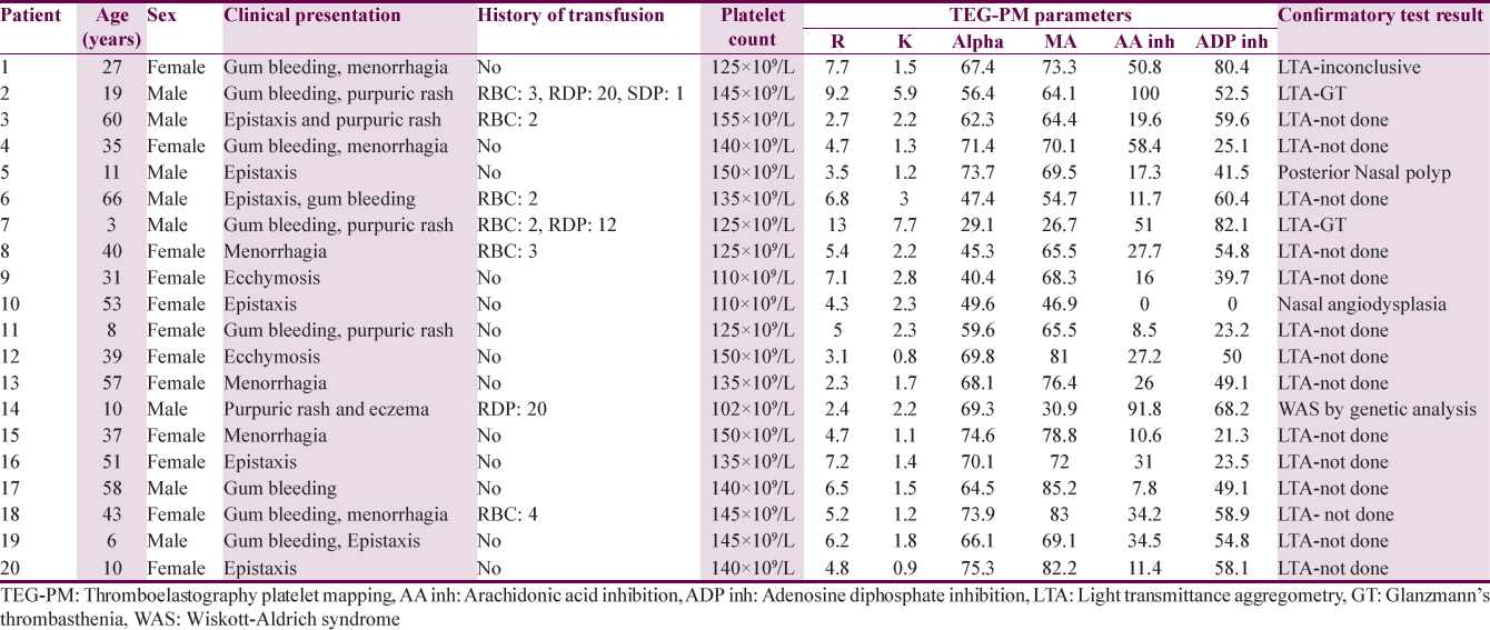 Table 1: Details of patients and tests